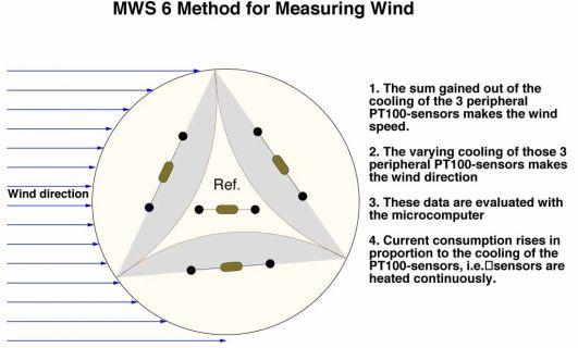 mws 6 microprocessor