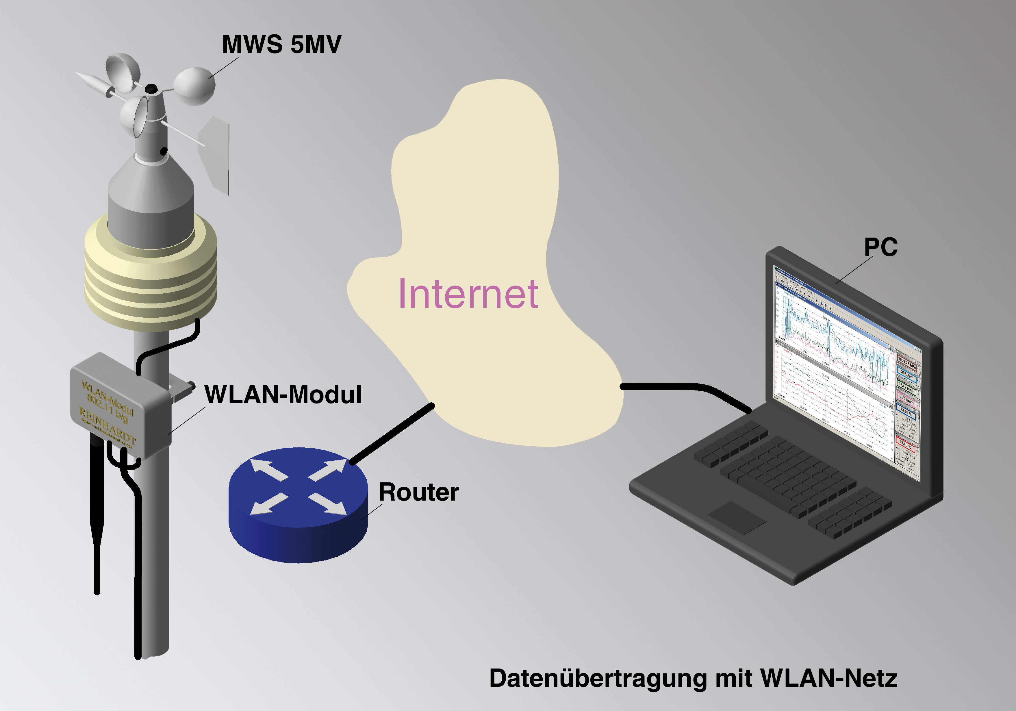 internet wetterstation